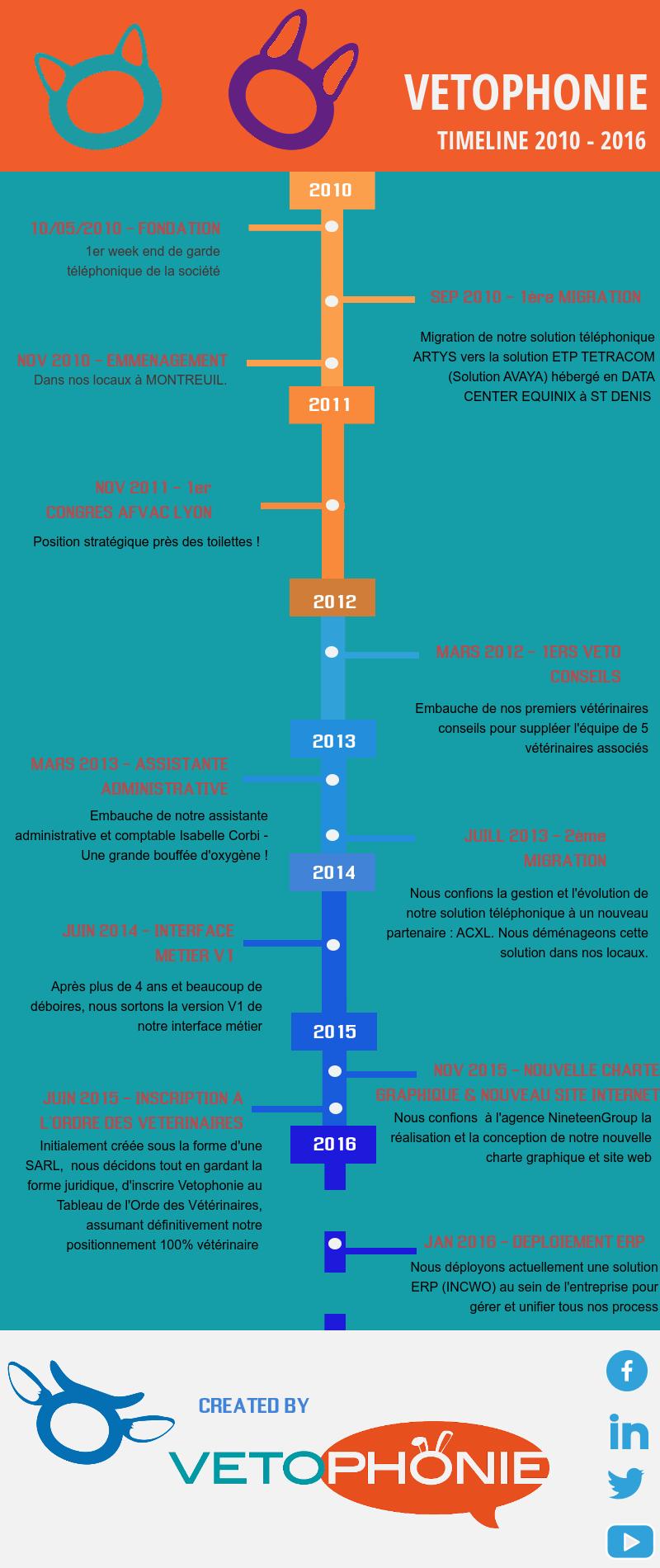 vetophonie-timeline-2016